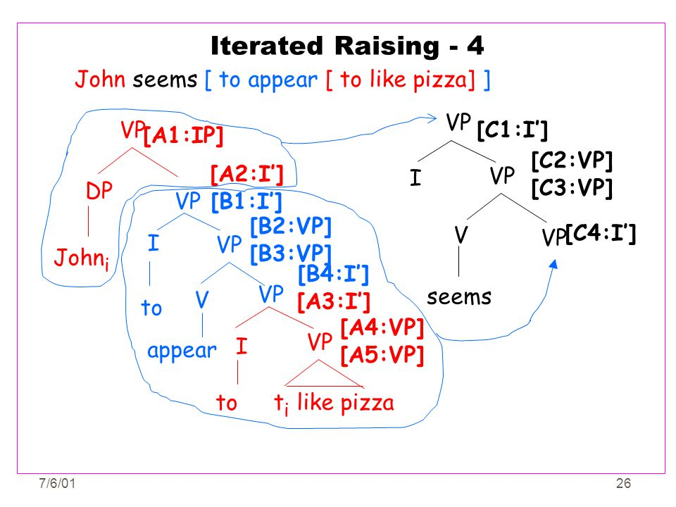Iterated Raising - 4 John seems [ to appear [ to like pizza] ] VP I